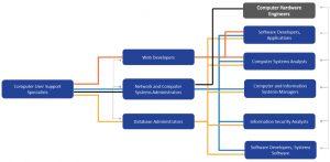 information-services-career-ladder-link-chart