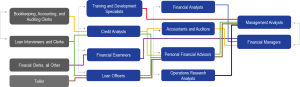 Financial-Services-Ladder-with-Occ-Profiles