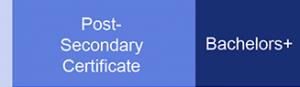 Dental Hygienists Occupational Profile