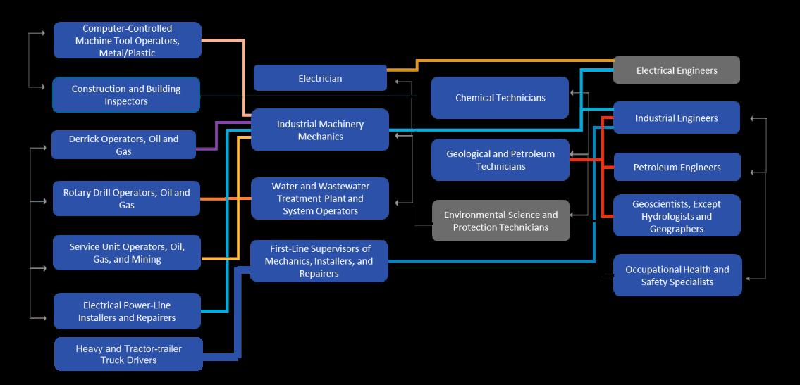 Energy Ecosystem