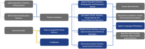 Education Ecosystem Career Ladder