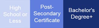 high school less post secondary-certificate bachelor degree plus