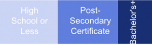 high-school-less-post-secondary-certificate-bachelors