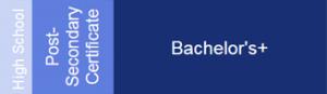 high school post secondary certificate bachelor plus