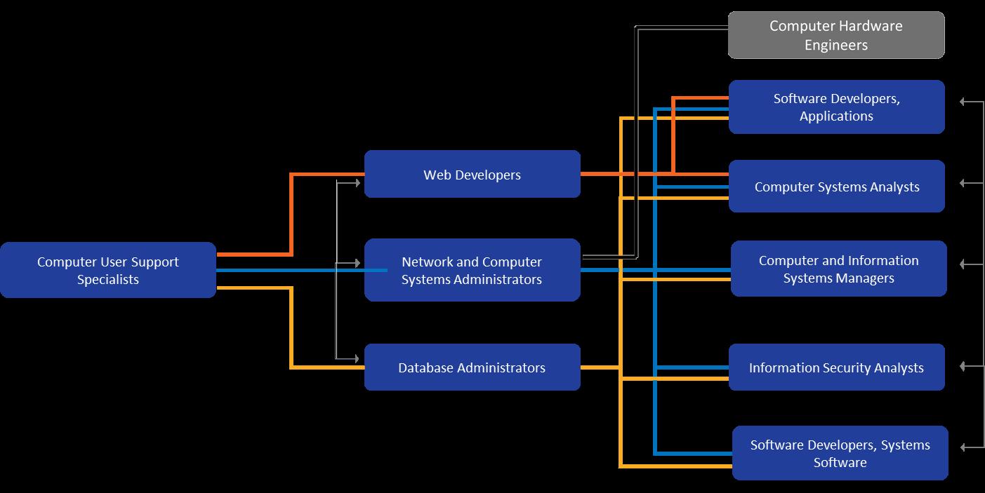 information-services-career-ladder