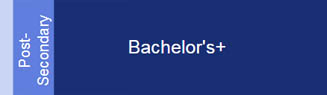 post-secondary-bachelor-plus
