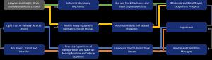 transportation-distribution-ecosystem-career-lattice-entry-level