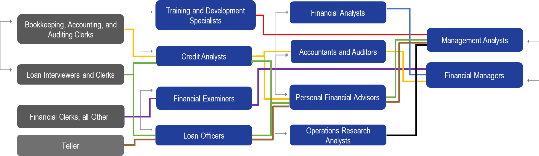 Financial Services Lattices with Occ Profiles FINAL